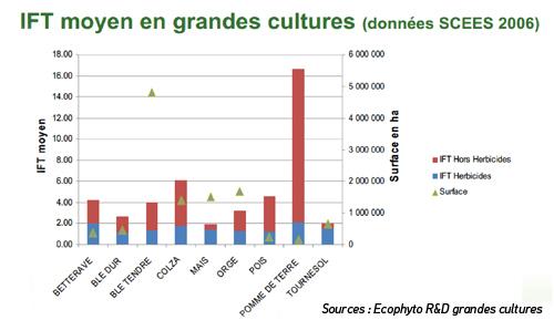 graphique Index de fréquence de traitement pour les espèces de grande culture
